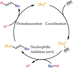 Organogold chemistry - Typical mechanism for the gold(I)-catalyzed hydrofunctionalization of alkynes and allenes.