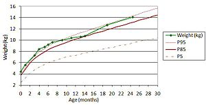 Growth chart - Growth curve of a girl, compared to the 2006 WHO curves.