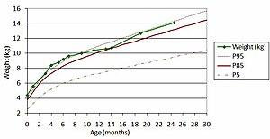 van een meisje met de percentielen van de WHO-studie ...: nl.wikipedia.org/wiki/groeicurve