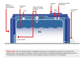 Heating oil - Illustration on where the parts of an oil storage tank which require inspection may be located. Tank design may vary from tank to tank.