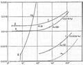 Heike Kamerlingh Onnes - 42 - Graph showing the dependence of the electrical resistance on the temperature for various metal wires (gold, lead, mercury).png