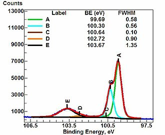 "X-ray photoelectron spectroscopy - High-resolution spectrum of an oxidized silicon wafer in the energy range of the Si 2p signal. The raw data spectrum (red) is fitted with five components or chemical states, A through E. The more oxidized forms of Si (SiOx, x = 1-2) appear at higher binding energies in the broad feature centered at 103.67 eV. The so-called metallic form of silicon, which resides below an upper layer of oxidized silicon, exhibits a set of doublet peaks at 100.30 eV (Si 2p1/2) and 99.69 eV (Si 2p3/2). The fact that the metallic silicon signal can be seen ""through"" the overlayer of oxidized Si indicates that the silicon oxide layer is relatively thin (2-3 nm). Attenuation of XPS signals from deeper layers by overlayers is often used in XPS to estimate layer thicknesses and depths."