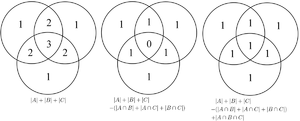 Inclusion–exclusion principle - Each term of the inclusion–exclusion formula gradually corrects the count until finally each portion of the Venn diagram is counted exactly once.