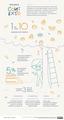 Infográfico ilustrado com diversos dados e informações sobre a dislexia.png