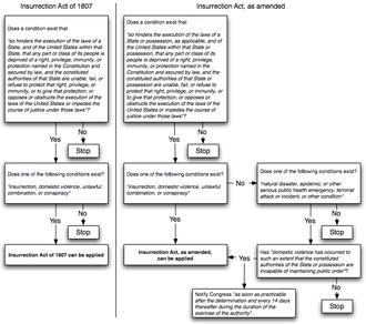 Insurrection Act - Image: Insurrection Act flowchart 103106 2127