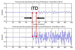 Interaural time difference - Wikipedia