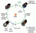 Kepler orbit-fr.png