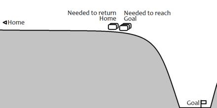 "Representation of the lunar gravity well, illustrating how resources needed only for the trip home don't have to be carried down and back up the ""well"" LOR Gravity Well.png"