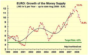 English: growth rate of the money supply m3 in...