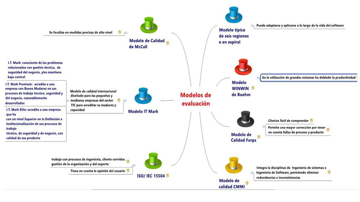 File Mapa Mental Modelos De Evaluacion Jpg Wikimedia Commons