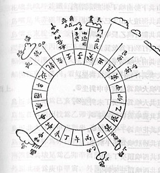 A 24-point compass chart employed by Zheng He during his explorations. Ming-marine-compass.jpg