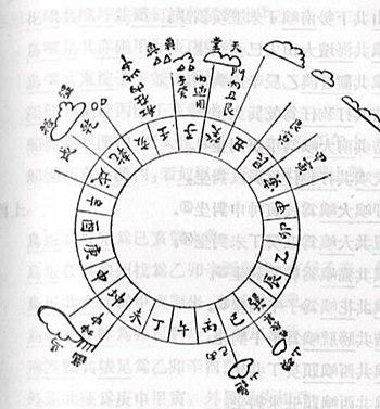 A 24 point compass chart employed by Zheng He ...