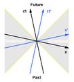 Minkowski diagram - causality.png