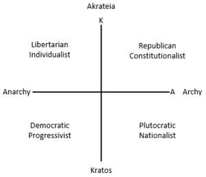 Political spectrum - Mitchell's Eight Political Americans