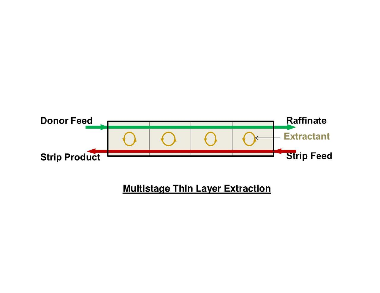 File Multistage Thin Layer Extraction Scheme Pdf Wikipedia