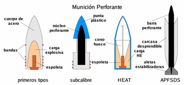 Munição perfurante (antiblindagem): Primeiros tipos: projétil de aço com carga explosiva, detonada por espoleta após o impacto. Subcalibre: (possui diâmetro menor que o cano da arma de disparo e usa sabot para ser ejetada).[5]  HEAT (High Explosive Anti Tank - Alto explosivo antitanque). APFSDS (Armor Piercing Fin Stabilized Discarding Sabot, ver: penetrador por energia cinética).