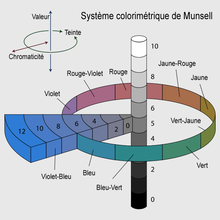 https://upload.wikimedia.org/wikipedia/commons/thumb/3/3d/Munsell-system-Fr.png/220px-Munsell-system-Fr.png