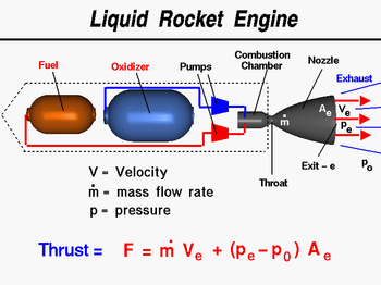 Schematic of a pumped bipropellant rocket.