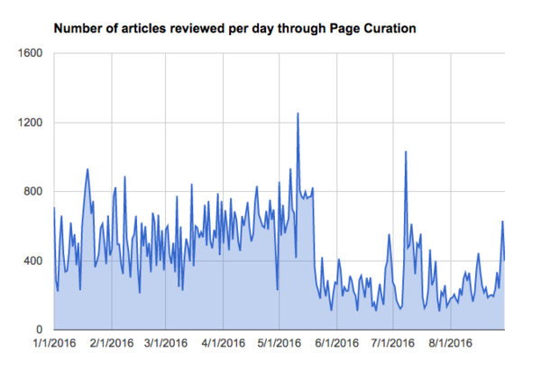 Number of articles reviewed per day through Page Curation. There is a sharp decline on May 20, 2016.