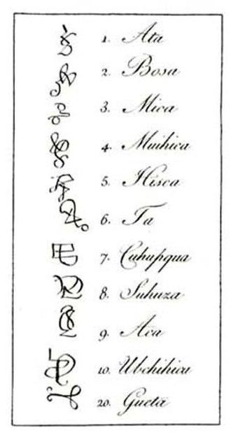 Bernardo de Lugo - Muisca numerals (1-10 and 20) in the Muisca script