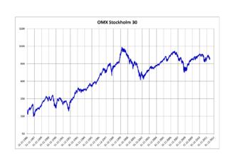 OMX Stockholm 30 - OMX Stockholm 30 Index 1986–2012