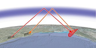 Over-the-horizon radar - How a skywave OTH radar works: A powerful shortwave signal from a large transmitting antenna (left) reaches a target beyond the horizon by reflecting off the ionosphere, and the echo signal from the target (right) returns to the receiving antenna by the same route.