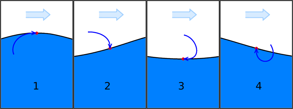 Ocean wave phases numbered