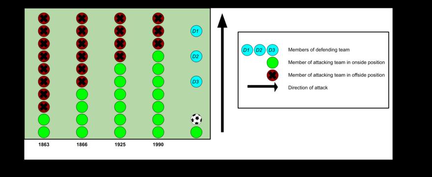 Offside Association Football Wikipedia