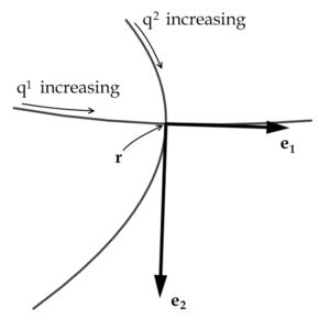 Orthogonal coordinates - Wikipedia
