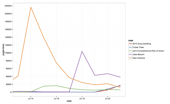 Page view data for News on Wikipedia- July 14–21.png