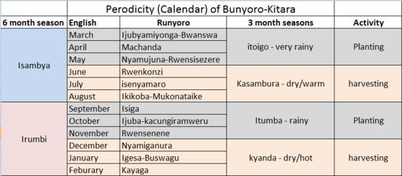 Periodicity in Bunyoro-Kitara.png