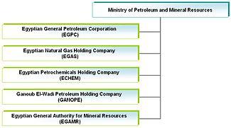 Ministry of Petroleum (Egypt) | Revolvy