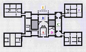 Holkham Hall - Simplified, unscaled plan of the piano nobile at Holkham, showing the four symmetrical wings at each corner of the principal block. South is at the top of the plan. 'A' Marble Hall; 'B' The Saloon; 'C' Statue Gallery, with octagonal tribunes at each end; 'D' Dining room (the classical apse, gives access to the tortuous and discreet route by which the food reached the dining room from the distant kitchen), 'E' The South Portico; 'F' The Library in the self-contained family wing IV. 'L' Green State Bedroom; 'O' Chapel.