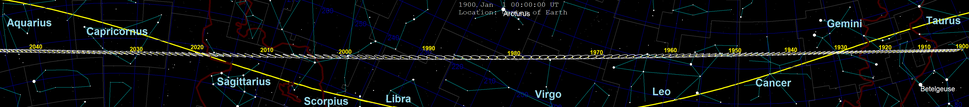 Pluto was discovered in 1930 near the star δ Geminorum, and merely coincidentally crossing the ecliptic at this time of discovery. Pluto moves about 7 degrees east per decade with small apparent retrograde motion as seen from Earth. Pluto was closer to the Sun than Neptune between 1979 and 1999.