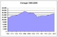 Poblacion-Cehegin-1900-2005.png