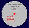 Population morts 200 000ans-2011.jpg