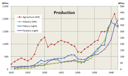 Production in Korea under Japanese rule Production in Korea under Japanese rule.png