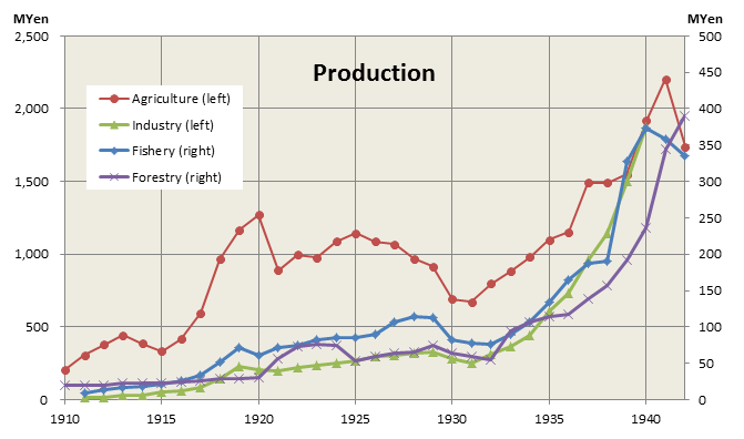 Production in Korea under Japanese rule