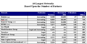 Professional services networks -  Table of largest professional services networks based upon the number of partners from survey conducted in 2011 of 200 legal and accounting networks from sources above. The table does not reflect the level of development of the network. Accounting networks are far more developed.