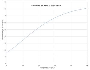 Rubidium nitrate - Solubility of rubidium nitrate in water