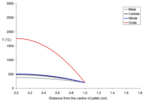 Behavior of nuclear fuel during a reactor accident - Image: Rim 200pd 250rad 1000fueltemp