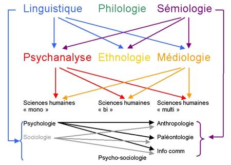 Articulation des disciplines d'après Michel Foucault.