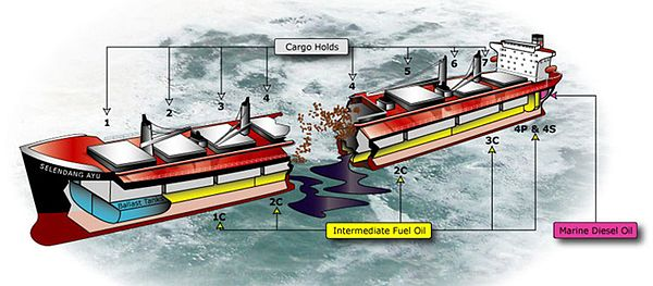 Diagram showing the wreck of the Seledang Ayu, and the double-bottom tank leaks.