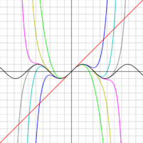 As the degree of the Taylor series rises, it approaches the correct function.
