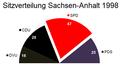 Sitzverteilung Landtag Sachsen-Anhalt 1998.png