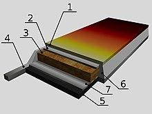 Schema della struttura di un moderno sci: 1. lamina superiore (plastica) 2. strato di torsione (titanio) 3. anima (legno) 4. lamina (acciaio) 5. soletta (grafite) 6. fianco (ABS) 7. cuscinetto (gomma)