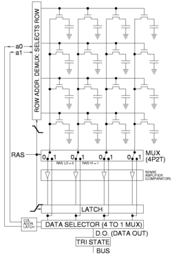 Dynamic random-access memory - Wikipedia