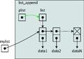 Structures de données en C-list append 1.png