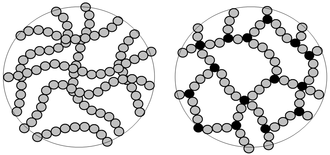 Thermosetting polymer - Left: individual linear polymer chains Right: Polymer chains which have been cross linked to give a rigid 3D thermoset polymer