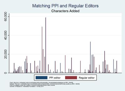 Summer of Research - Comparing PPI editors & regular editors by character count
